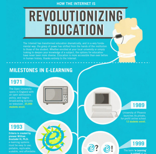 How the Internet Is Changing Education<br /> http://thetextbookguru.com/2011/06/15/the-move-to-digital-how-the-internet-is-changing-education-infographic-2/