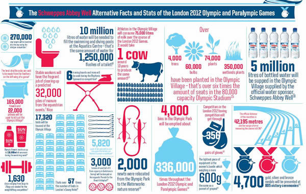 Alternative Facts and Stats of the London 2012 Olympic and Paralympic Games (Source: Drinks Brands)<br /> http://drink-brands.com/drinks/soft-drink/abbey-well-release-alternative-olympics-infographic/
