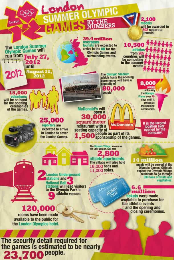 London Summer Olympic Games(Source: Infographic List)<br /> http://infographiclist.com/2012/04/16/london-summer-olympic-games-by-the-numbers-infographic/
