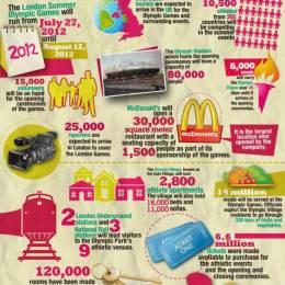 奥林匹克运动会平面统计图表设计