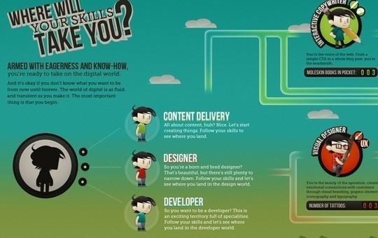 Digital Career<br /> http://www.visualinformation.info/digital-career-infographic/