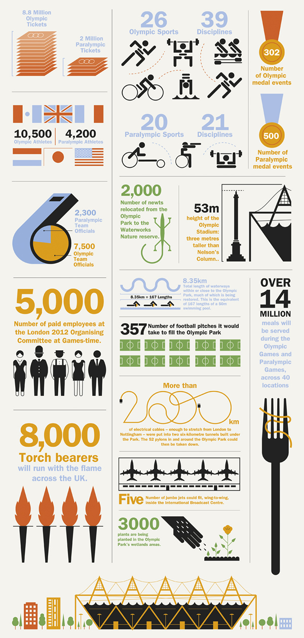 Facts & Figures Behind London 2012 (Source: Time Out London)<br /> http://www.timeout.com/london/gallery/1321/london-2012-olympics-infographic