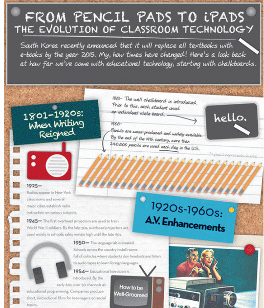 The Evolution of Classroom Technology<br /> http://infographipedia.com/the-evolution-of-classroom-technology-infographic.html