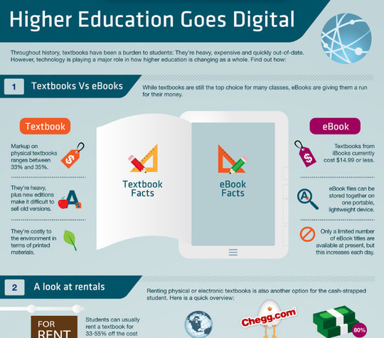 How Higher Education Is Going Digital<br /> http://mashable.com/2012/02/16/higher-education-digital-infographic/