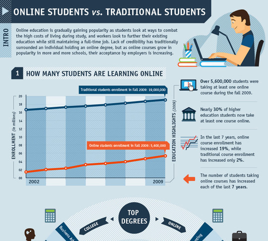 Traditional Students vs. Online Students<br /> http://www.onlinephdprograms.com/online-vs-traditional/