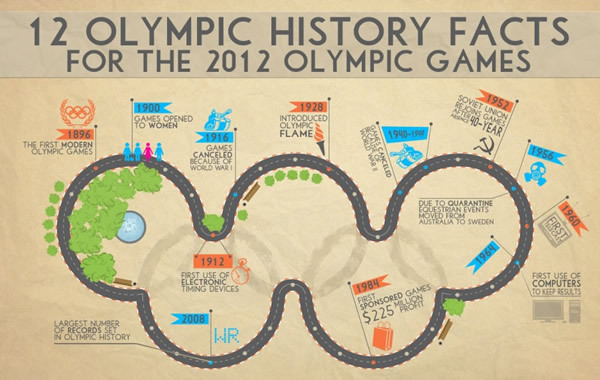 12 Olympic History Facts (Source: H.Q. Roosevelt)<br /> http://www.rsvlts.com/2012/07/27/12-olympic-facts-for-the-2012-summer-olympics/