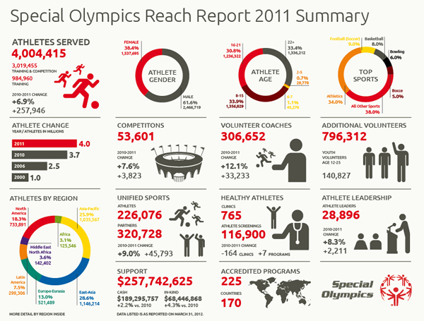 Special Olympics Reach Report 2011 Summary (Source: Special Olympics)<br /> http://media.specialolympics.org/soi/files/resources/Communications/Annual-Report/2011ReachReportInfographicv17_final.pdf