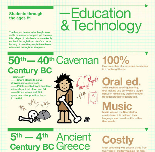 The Evolution of Technology and Education<br /> http://techli.com/2011/11/evolution-technology-education-infographic/