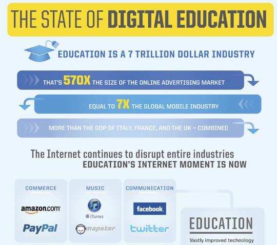 The State of Digital Education<br /> http://www.knewton.com/digital-education/