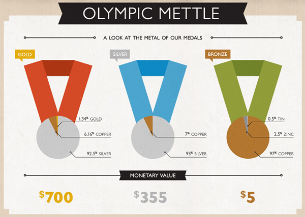 Olympic Mettle (Source: Kyla Tom)<br /> http://www.moneysideoflife.com/meddling-with-the-gold/