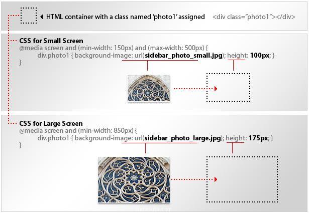 Techniques used in Responsive Web Design tutorials.